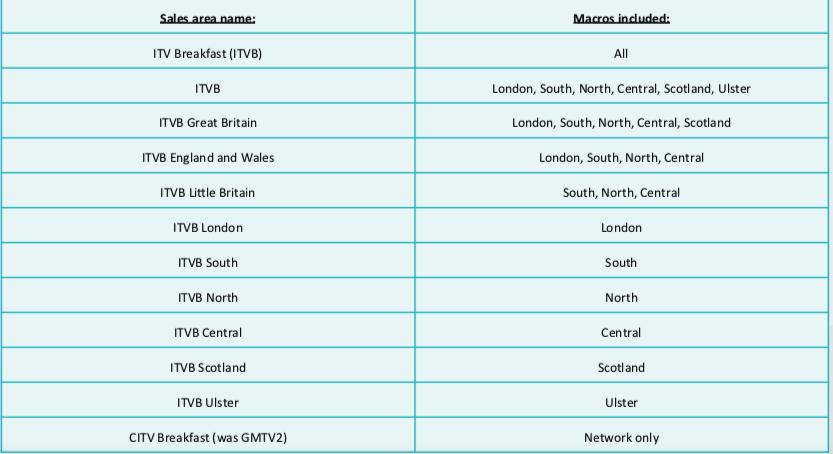 ITV Breakfast Macro regions