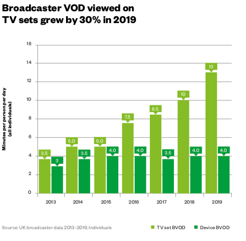 HUB BVOD Advertising costs
