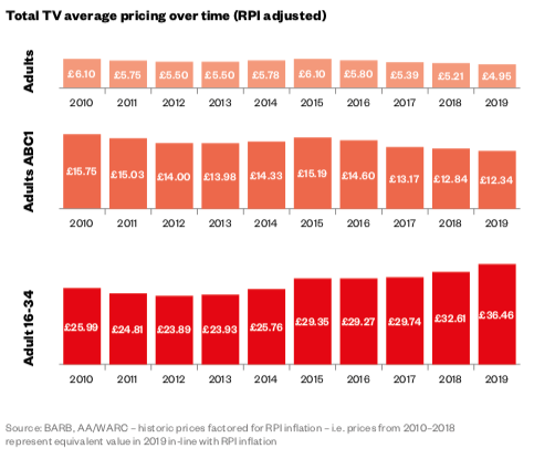TV Advertising costs Media Plans