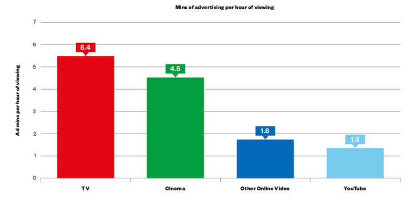 TV Advertising Spend