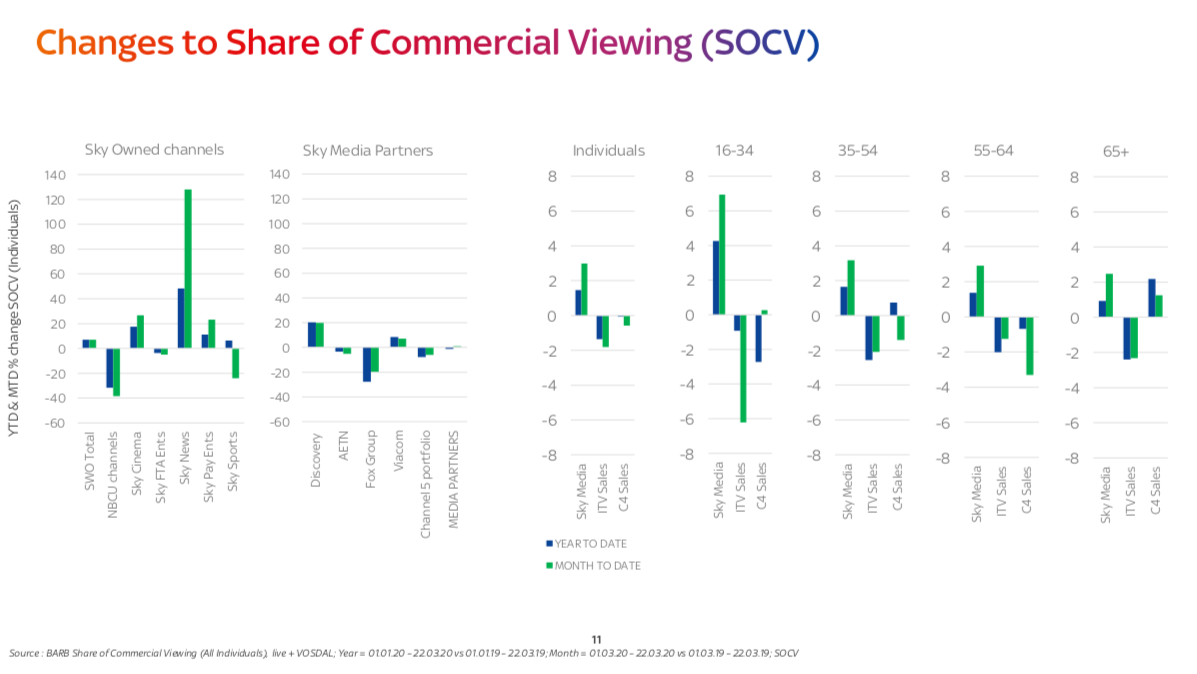 TV Viewing Audience media buying share of Commerical impacts