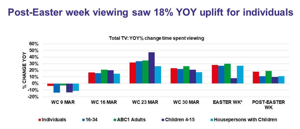 TV Viewing Audiences