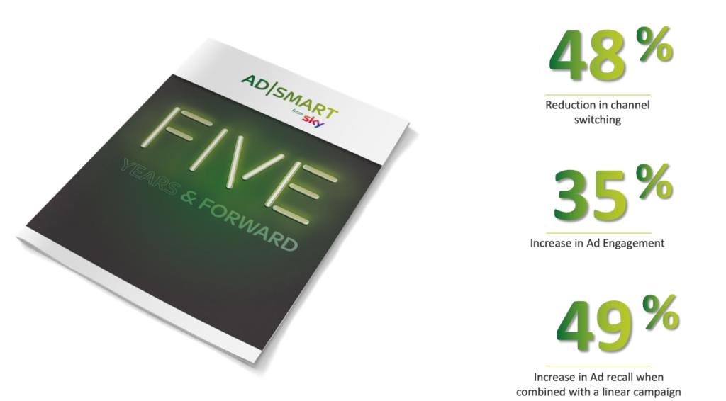SKY AdSmart TV Advertising costs
