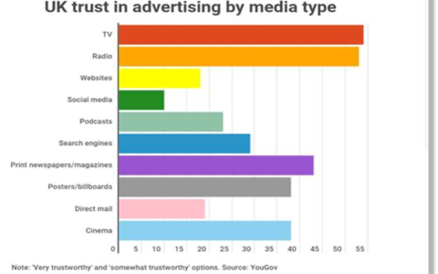 Tv Advertising Trust TV